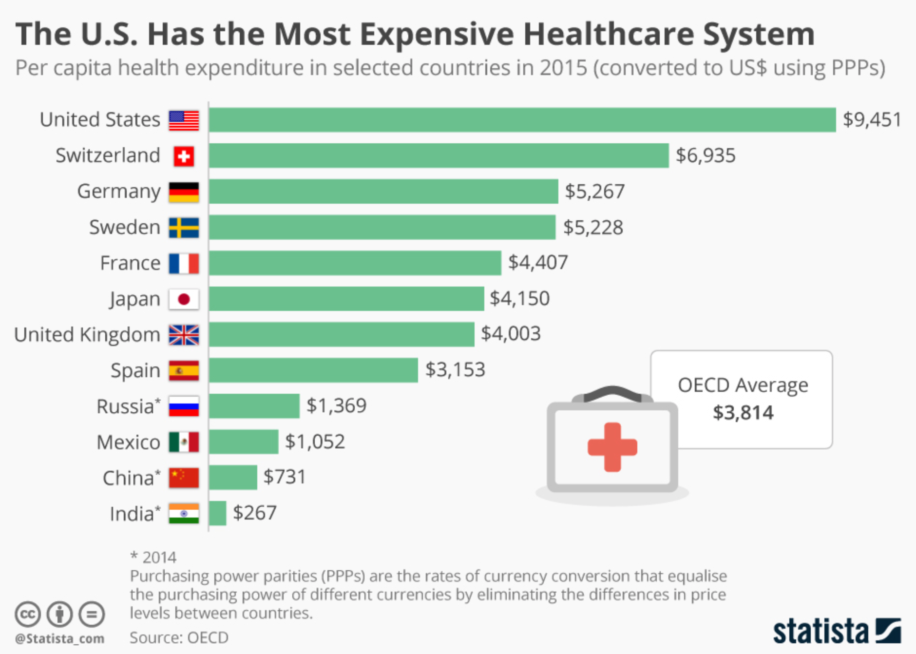 These Countries Spend The Most On Healthcare But Do They