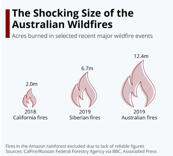 Acres burned in selected recent major wildfire events