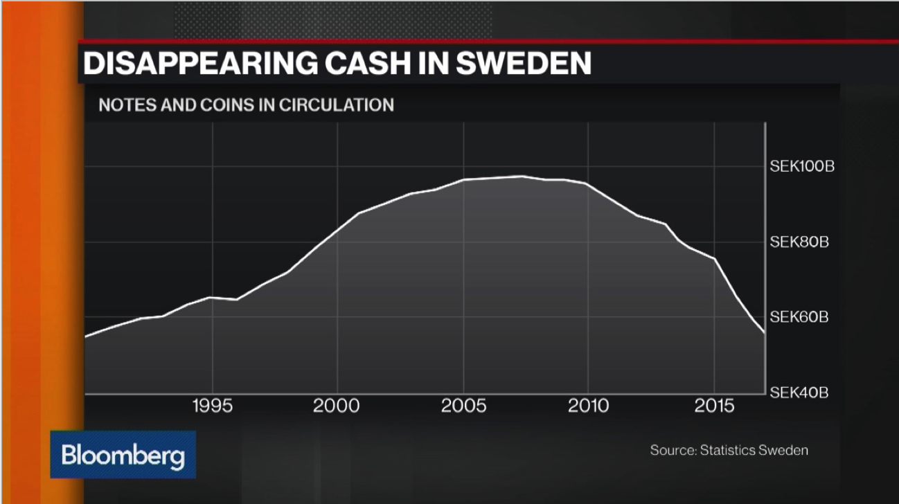 The value of Swedish cash in circulation over the last 25 years.