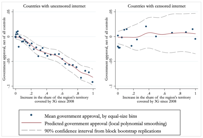 The relationship between the expansion of 3G networks and the change in government approval in countries with and without online censorship