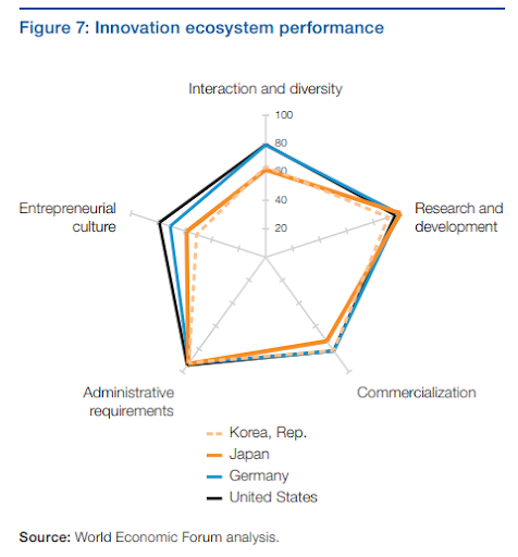 World Economic Forum/ The Global Competitiveness Report 2018