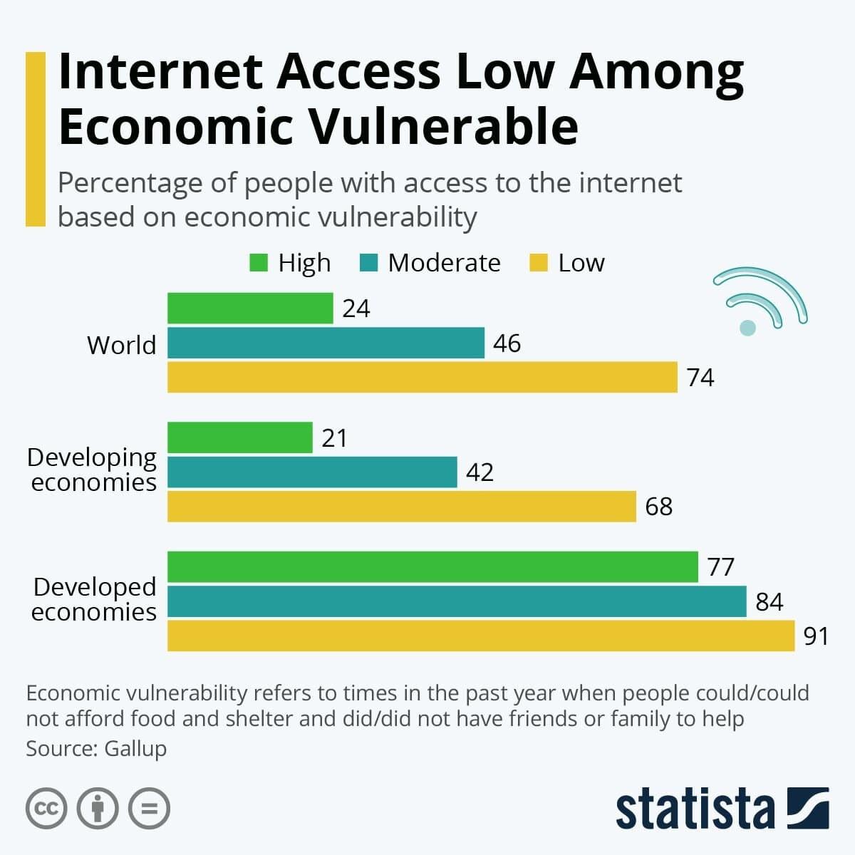 L'accès à Internet est faible parmi les personnes économiquement vulnérables