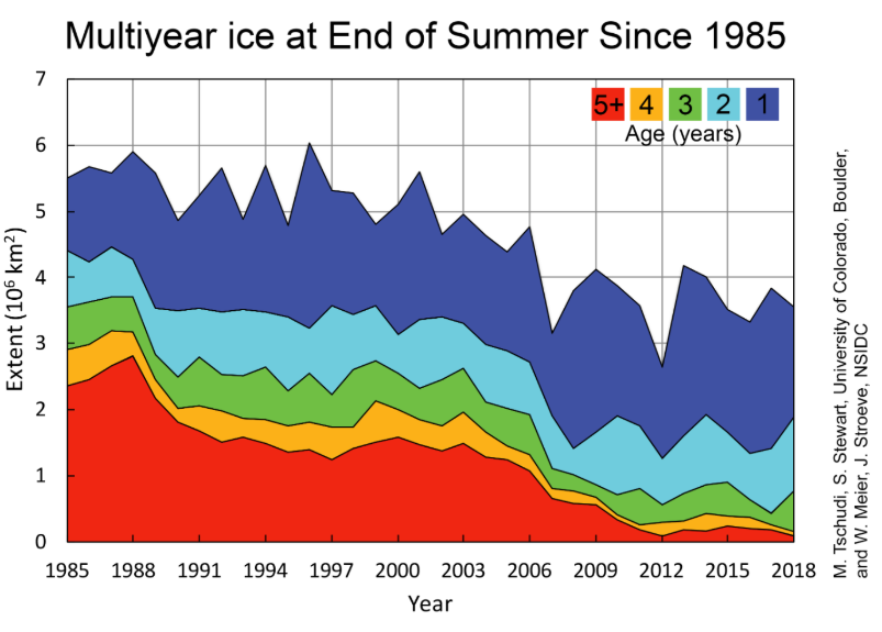 Multi-year ice at the end of each summer melt season since 1985, millions of square kilometres. Figure from M. Tschudi and S. Stewart at the University of Colorado, Boulder and W. Meier and J.