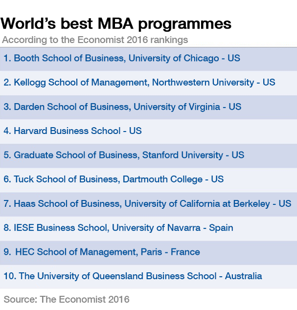 World's best MBA programmes