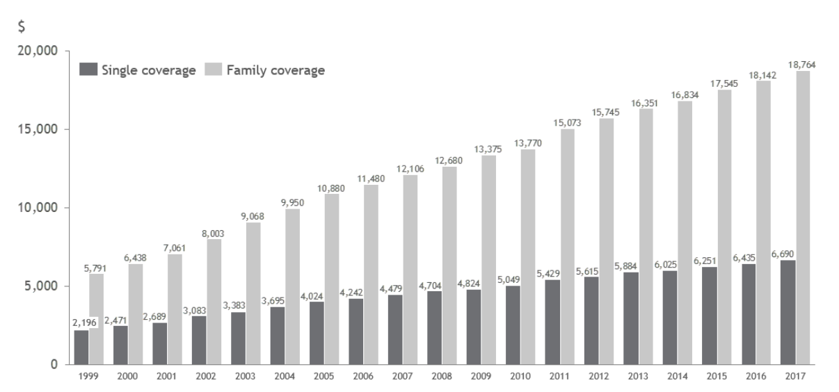 Figure 1: Average annual premiums for single and family coverage, 1999 – 2017