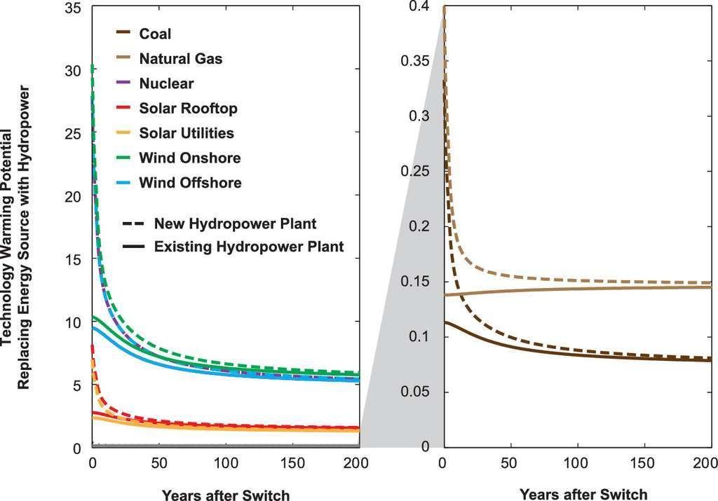 Ratio des émissions de gaz à effet de serre émis par les différents types d'énergie par rapport à un barrage (en pointillé : pour un nouveau barrage ; en ligne : pour un barrage existant). Exemple : après 50 ans, l'impact climatique de l'hydroélectricité est huit fois supérieur à celui de l'éolien ou du nucléaire, mais représente 15 % de celui d'une centrale à gaz.