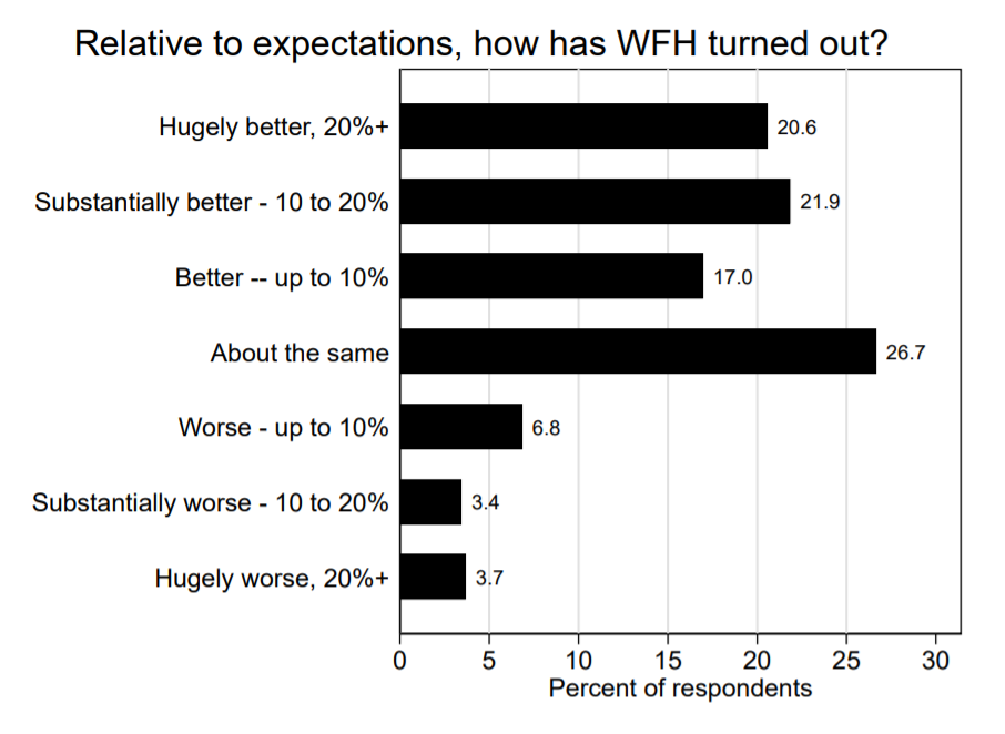 a chart showing that the majority of employees have found working from home to be a positive experience