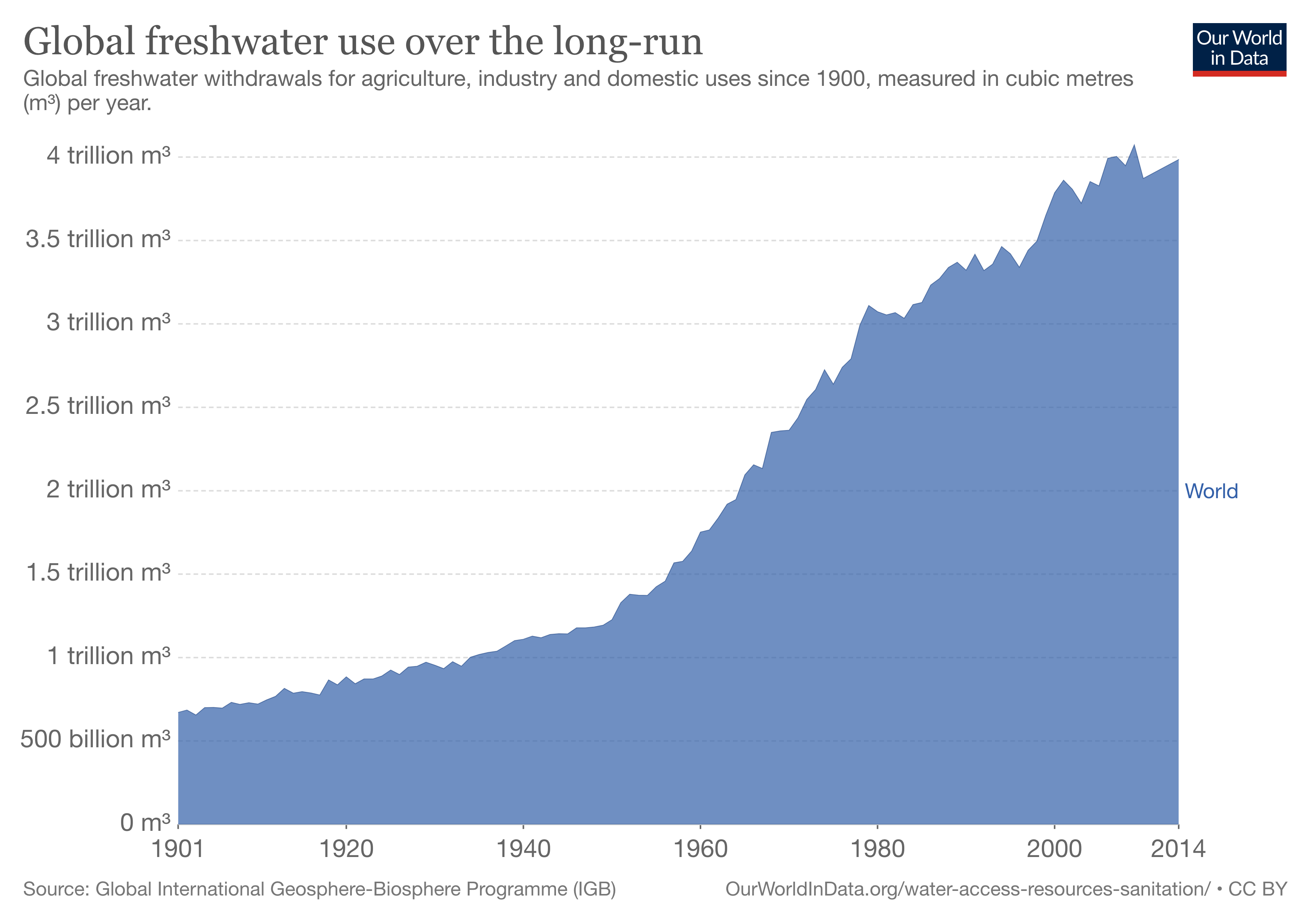 Global freshwater use over the long-run.