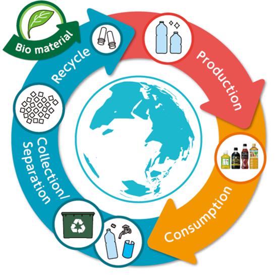 A circular approach to PET bottles