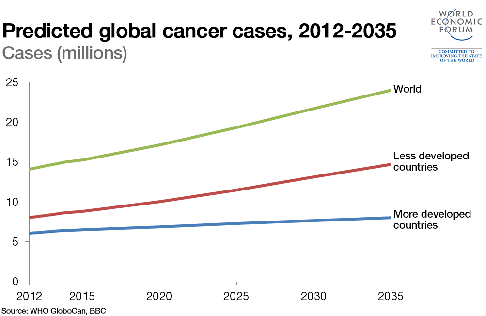 Predicted global cancer cases