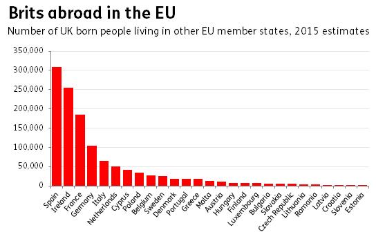 Brits abroad in the EU