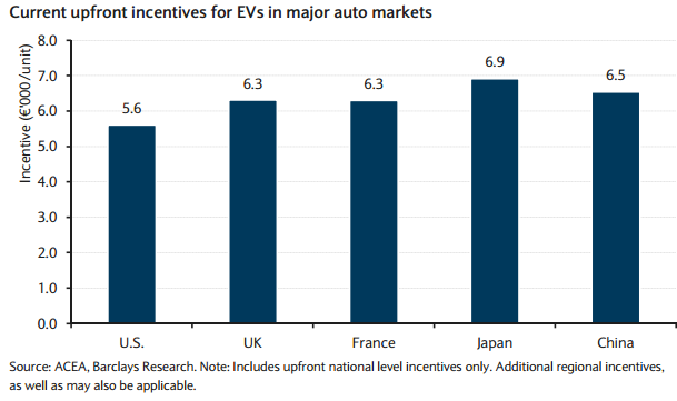 Upfront incentives for EVs in major auto markets