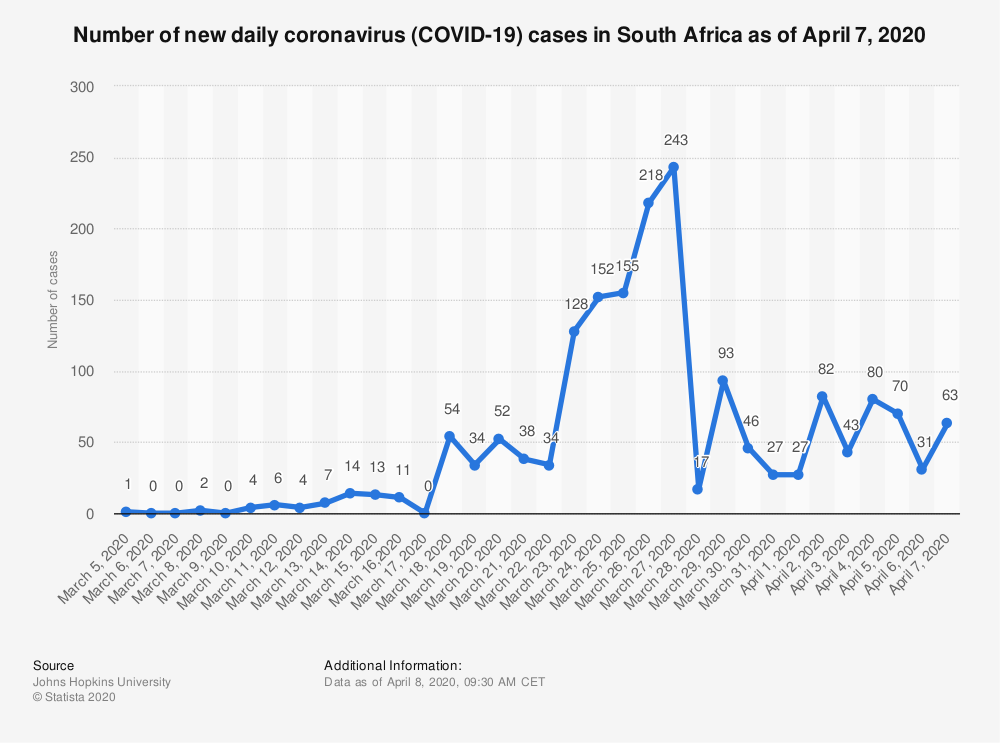 covid coronavirus south africa