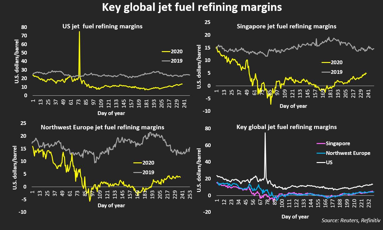 Key global jet fuel refining margins