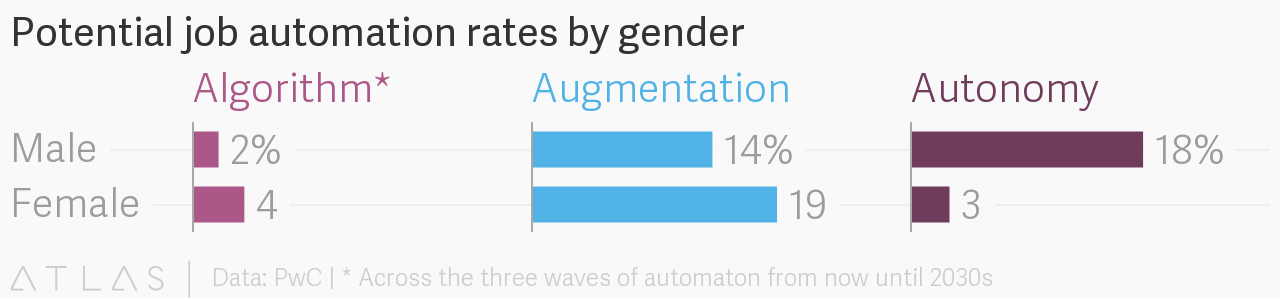 Job automation will hurt women first - but will ultimately