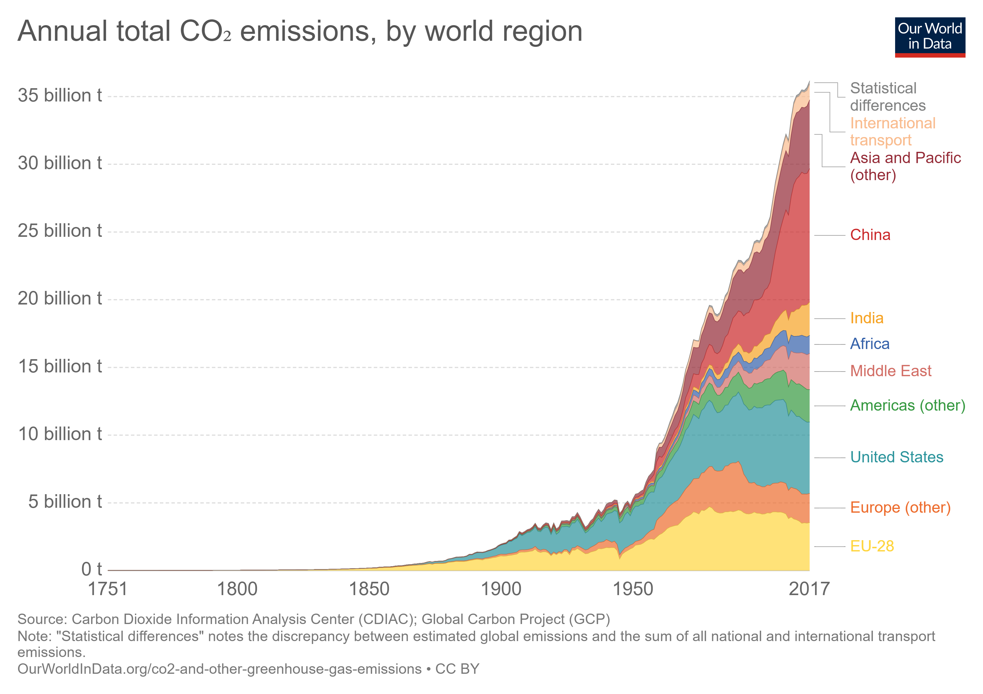 Graph shows global growth in CO2 emissions to 2017