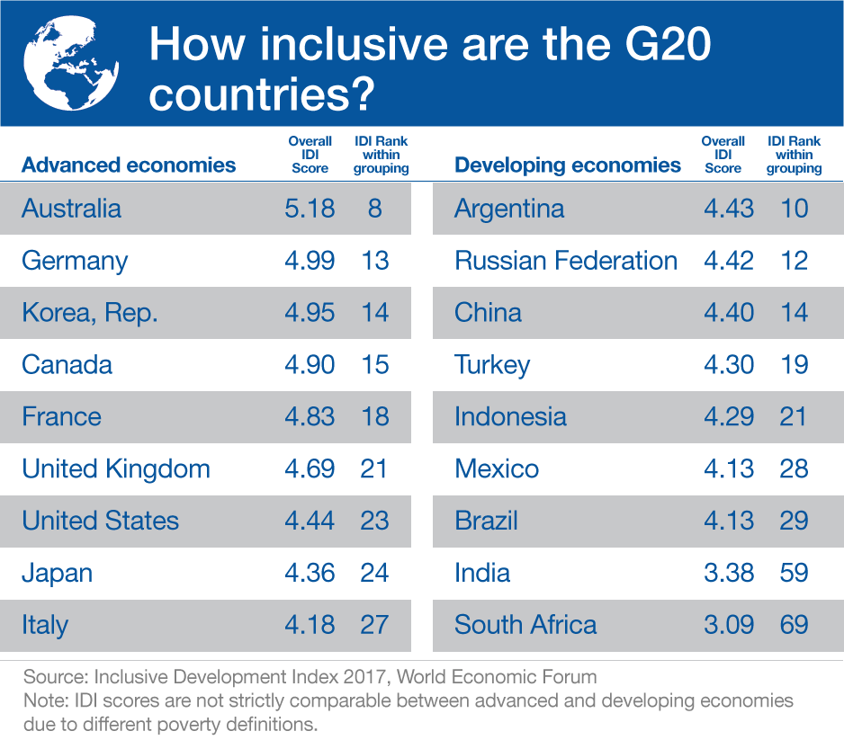 Five Reasons Not To Give Up On Global Trade World Economic Forum - Top five poorest countries