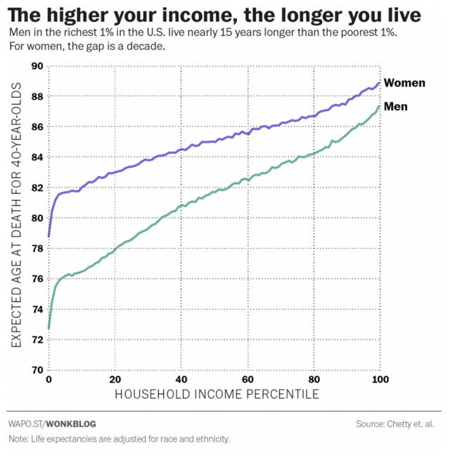 Life expectancy in the US increases with household income.