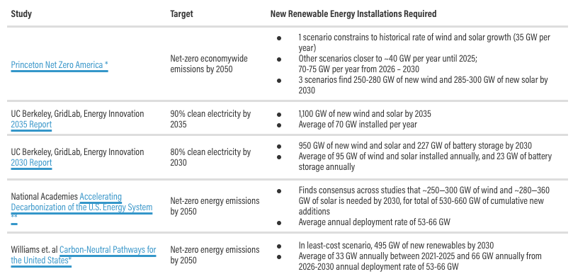 a chart comparing Renewable Energy Installation Rates