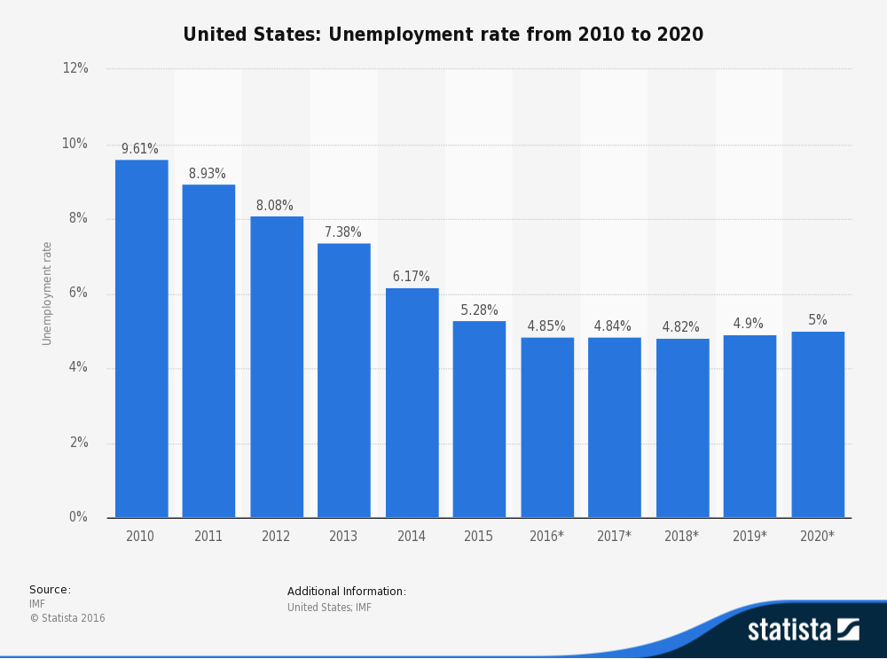 United States: Unemployment rate from 2010 to 2020