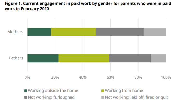 Paid work for parents