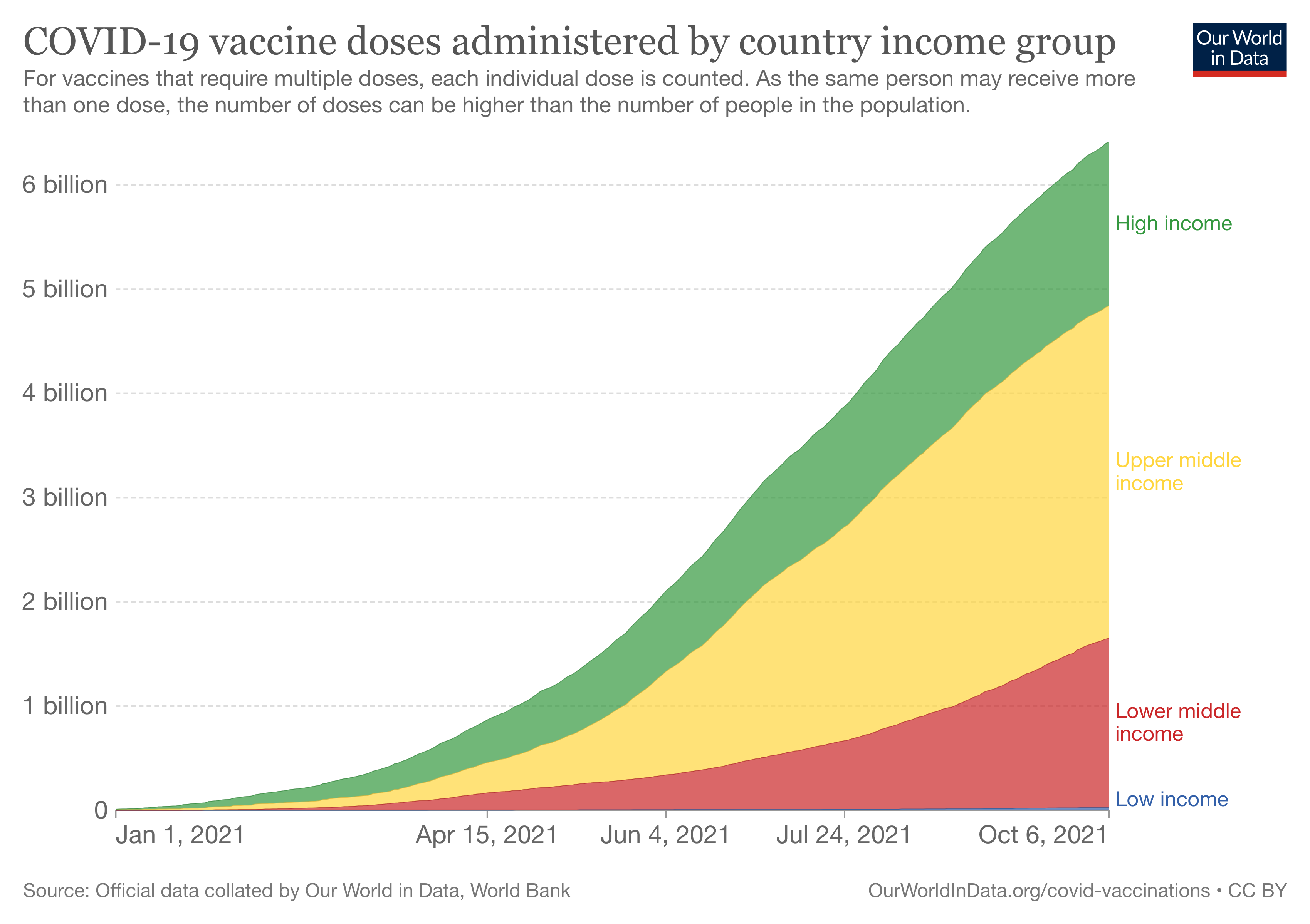 COVID-19 vaccine doses administered by continent.