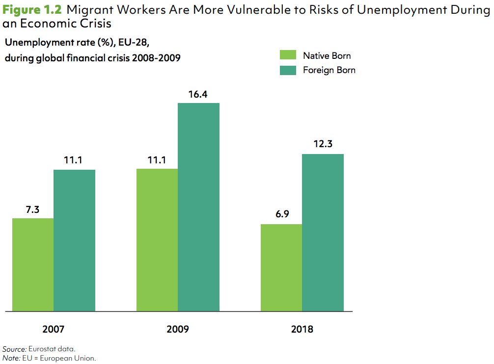 Migrant Workers Are More Vulnerable to Risks of Unemployment During an Economic Crisis