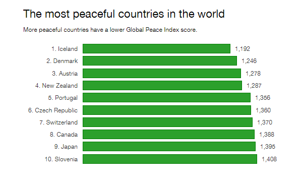 The most peaceful countries in the world