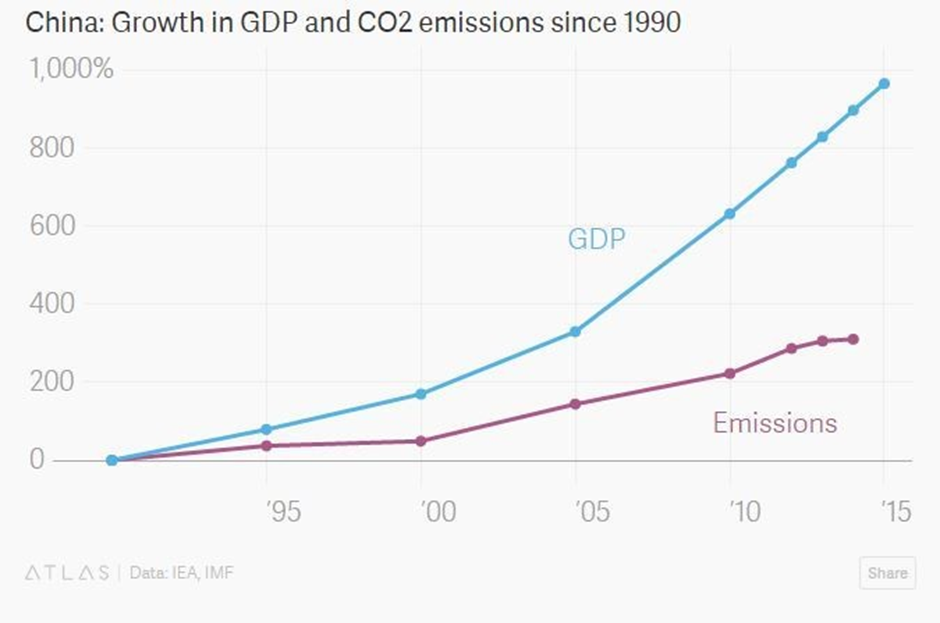 China: Growth in GDP and CO2 emissions since 1990