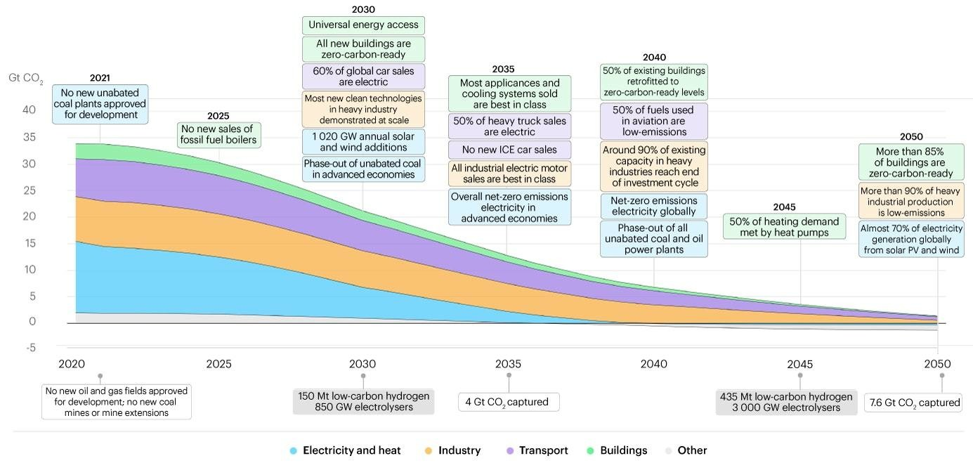 this graph shows that targets are needed to get on track and avoid catastrophic warming
