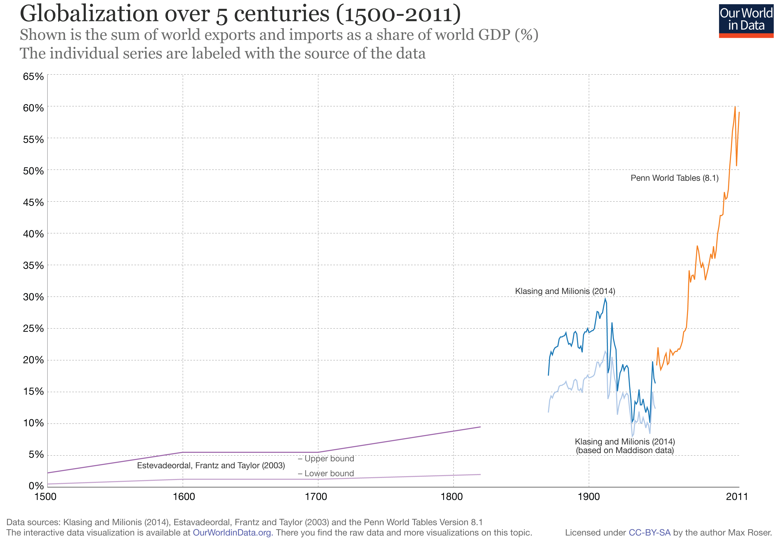 this is what 500 years of globalization looks like world economic