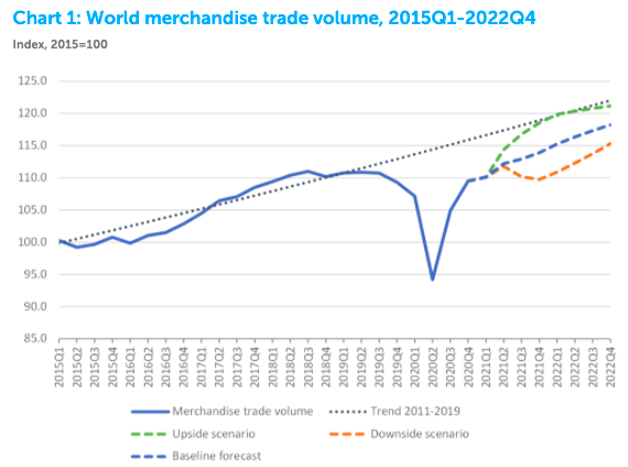 a chart showing the fall in trade from covid