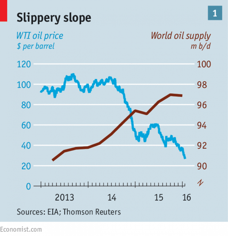world oil economics Jel classification: e30,e31,e32 key words: macro-economics, price output in macroeconomic, price demand, macro economic variables, crude oil macro-economics 1 introduction in recent years, the review on the nature of energy price shocks and their connected effects on the economy have drastically changed with time.