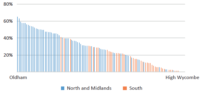 Proportion of local areas in the most deprived 20% nationally for towns and cities in England by region