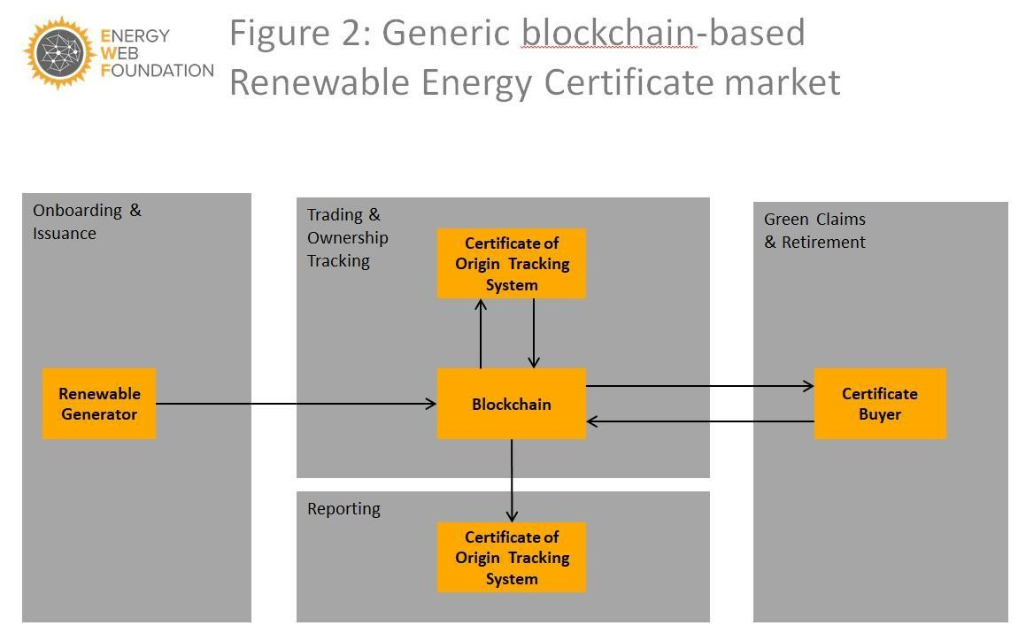 Generic blockchain-based renewable energy certificate market