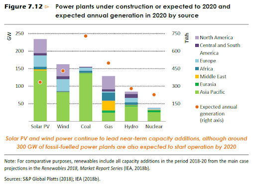 Power plants under construction or expected to start operation 2020, and expected annual generation in 2020 by source.