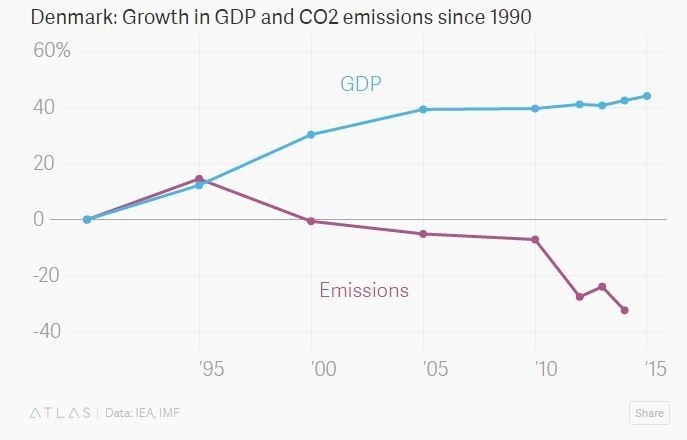 Denmark: Growth in GDP and CO2 emissions since 1990
