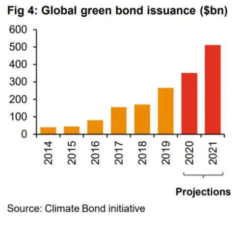 Climate Bond Initiative