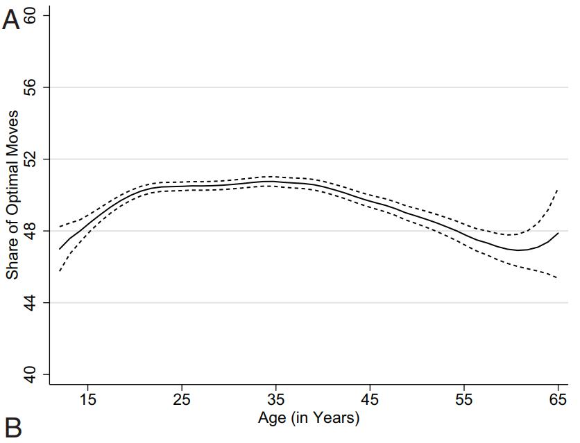 Cognitive score age chess