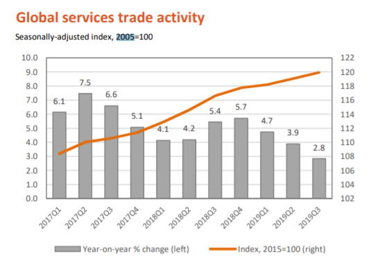 Global Services Trade Activity