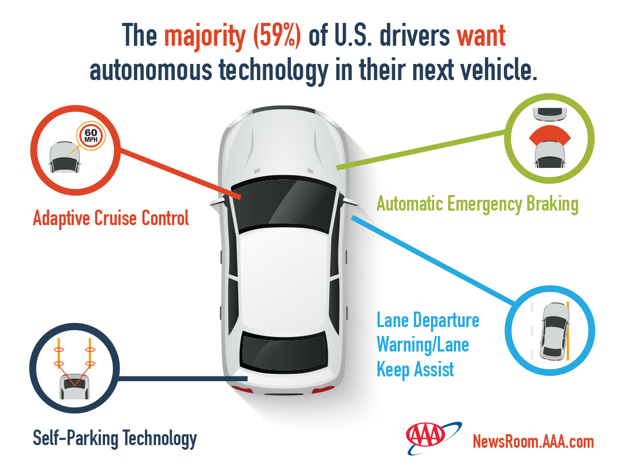 An AAA survey found most Americans would welcome technological advancements in their car