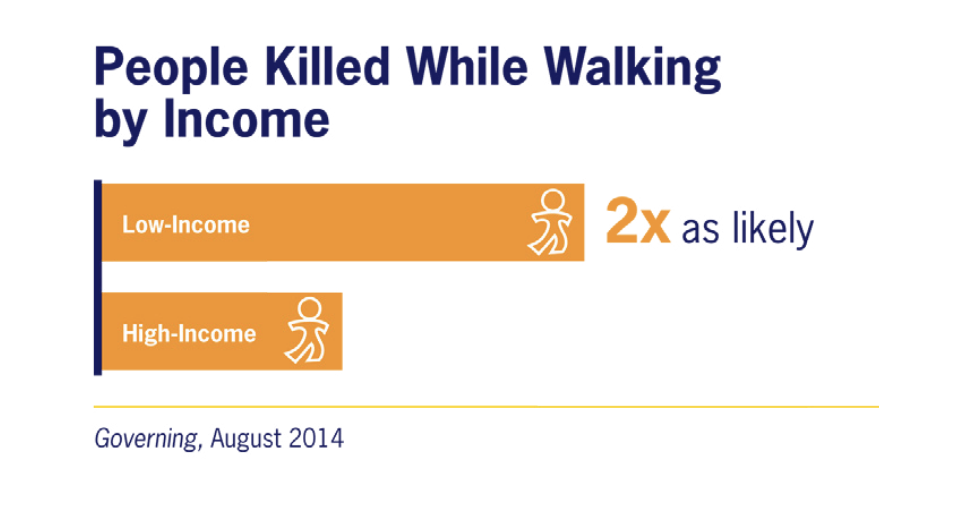 A chart showing how many people are killed while walking, by income