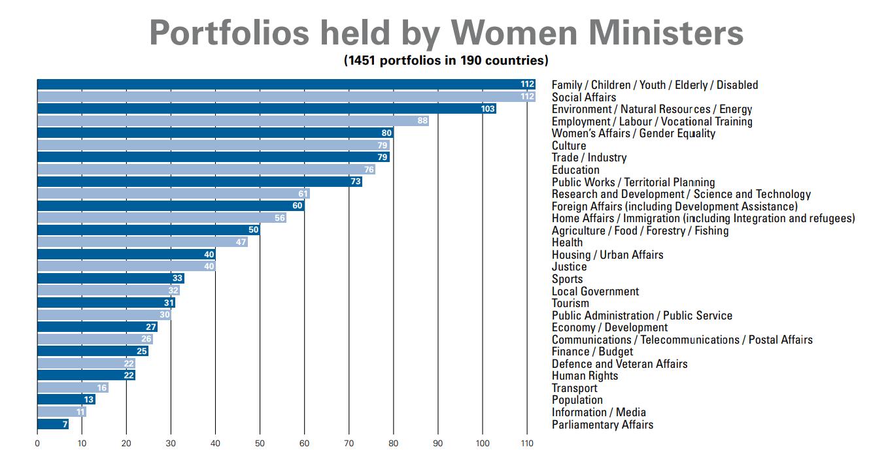 Gender Parity SDG 05: Gender Equality Leadership