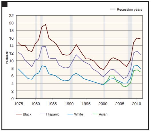 Unemployment Rate by Race/Ethnicity, 1975–2011