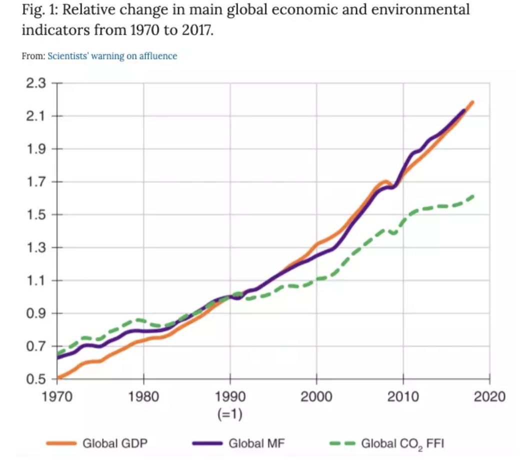 Las emisiones mundiales, que se muestran como la línea punteada verde, siguen el ritmo del aumento de la producción (púrpura) y del PIB mundial (naranja).