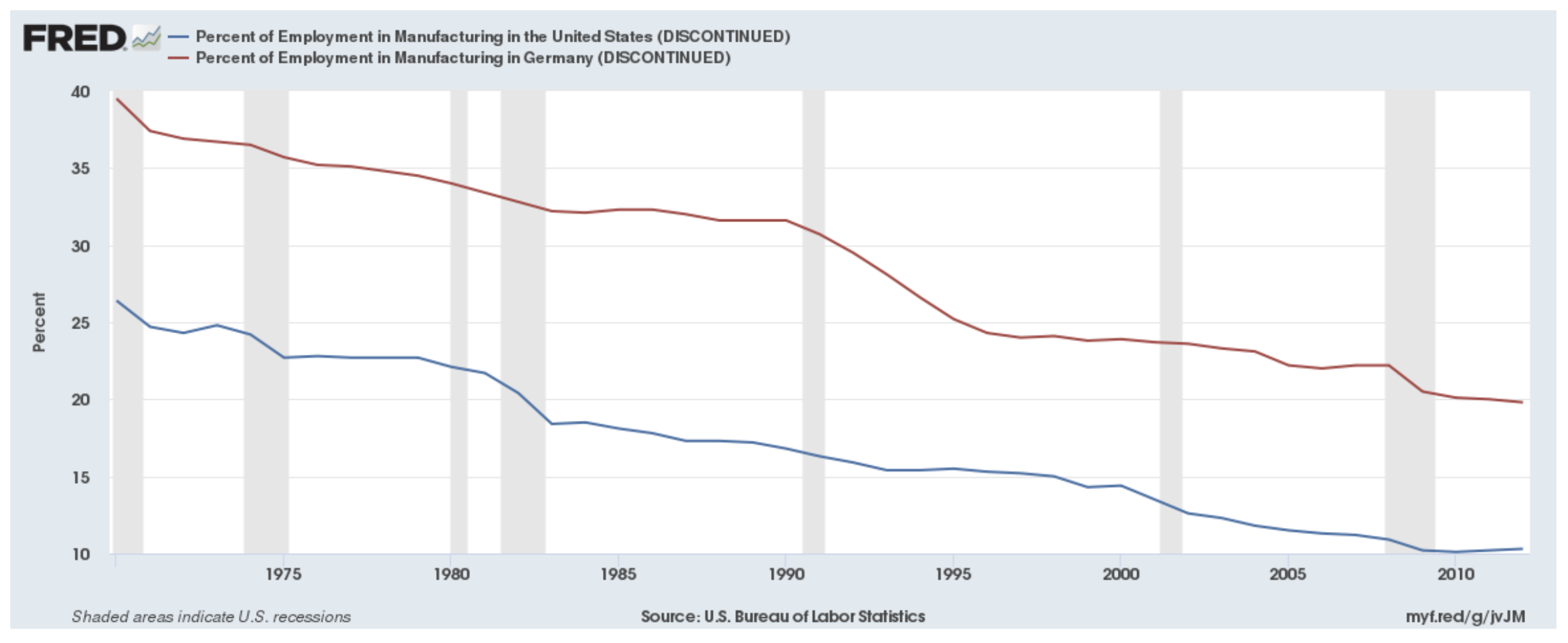 Percentage of employment in manufacturing in the US and Germany