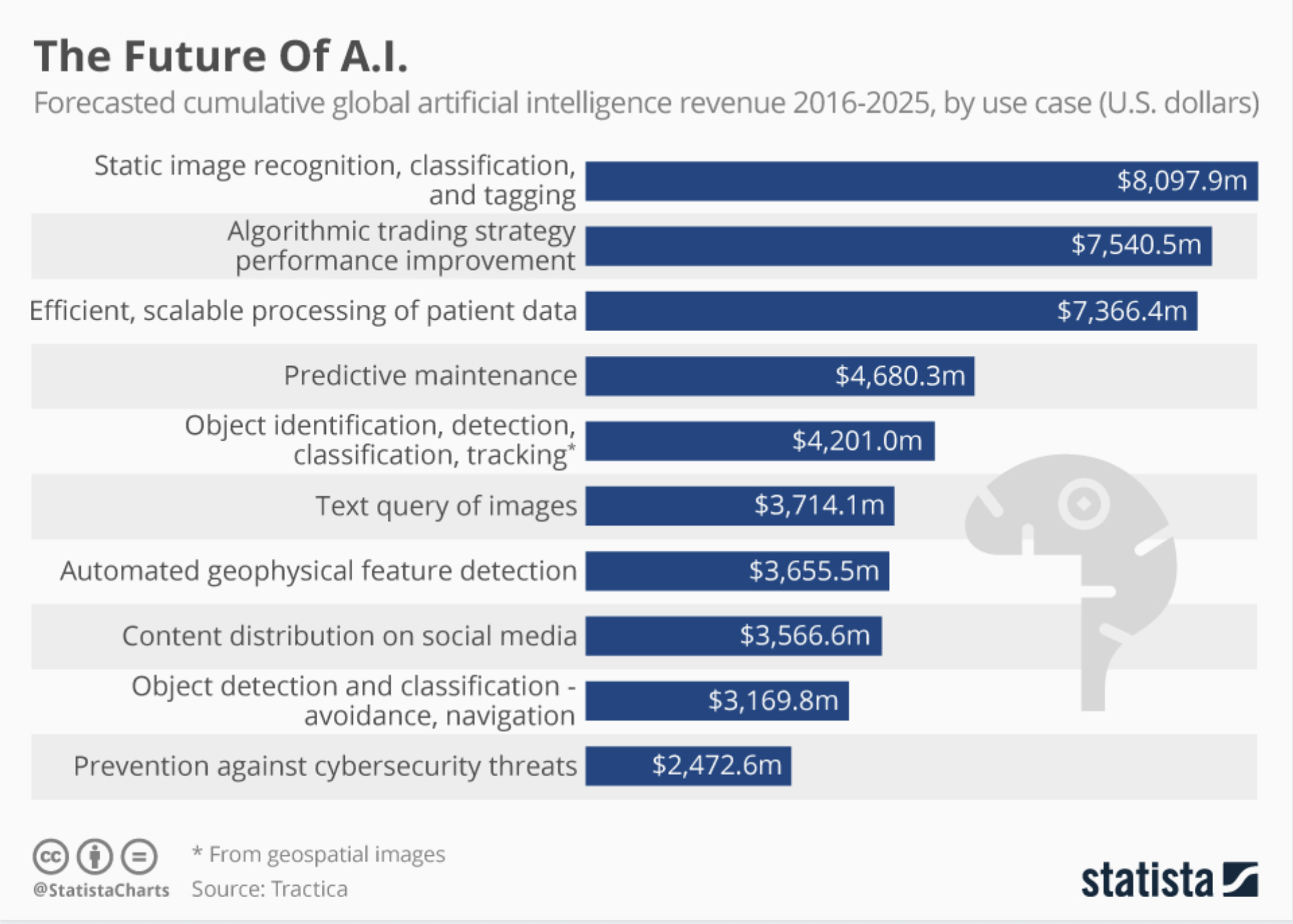 Where is AI going to be most profitable?