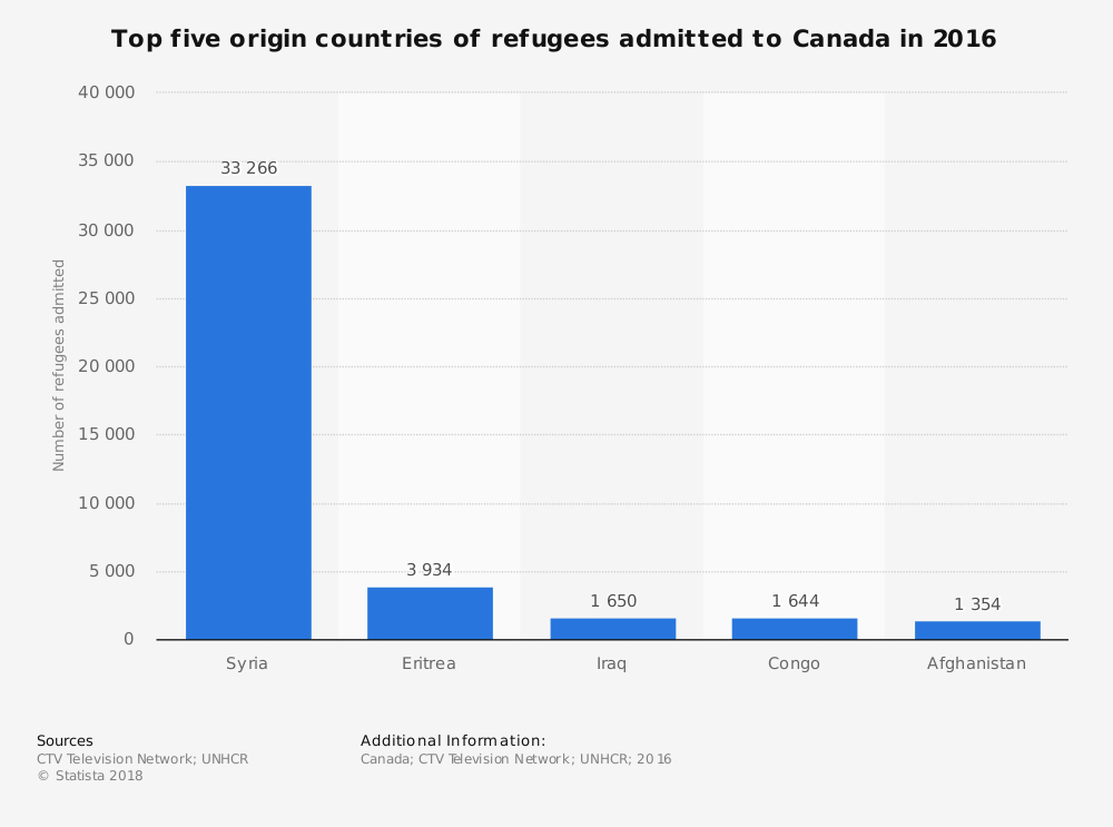 Where refugees admitted to Canada in 2016 came from