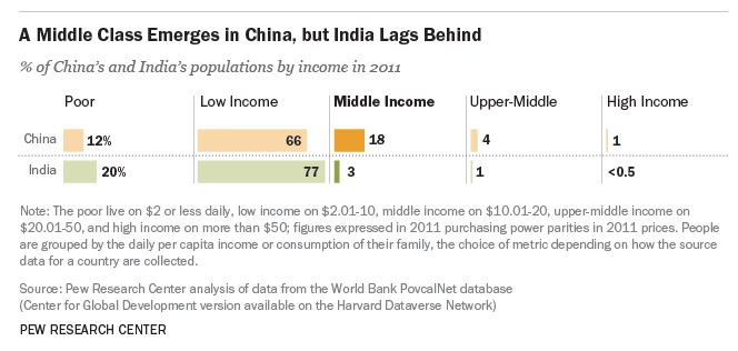 India middle classes bar chart