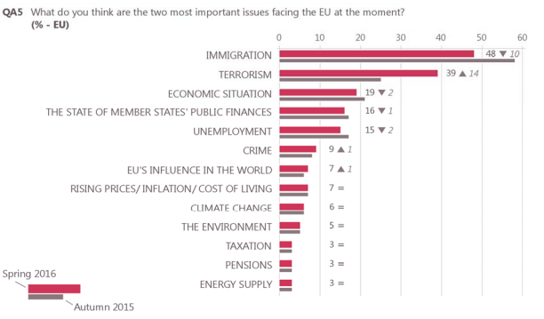 What do you think are the two most important issues facing the EU at the moment?